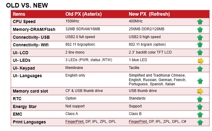 Обновление принтеров PX4i и PX6i