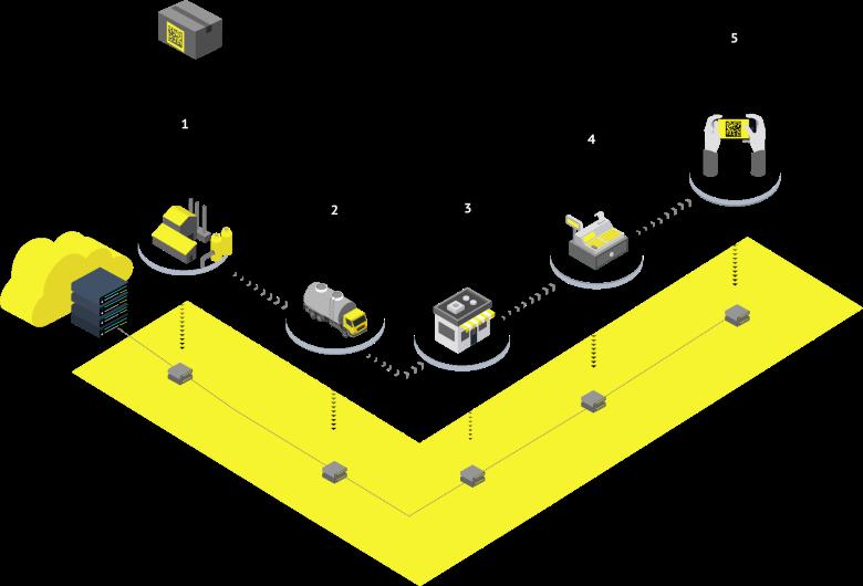 Схема прослеживаемости товаров в системе Честный знак