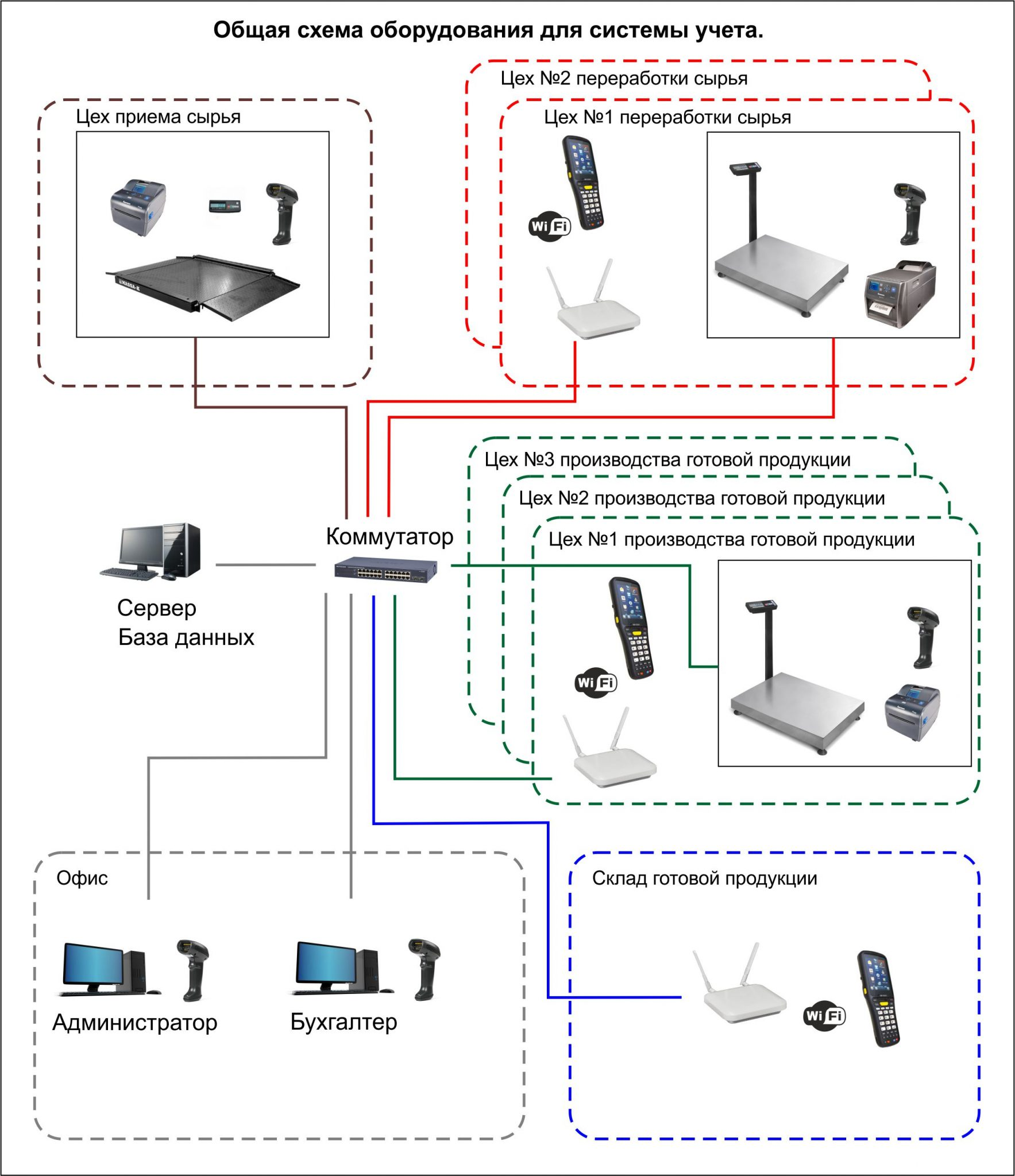 Схема оборудования для системы учета