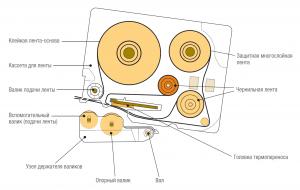 Конструкция ленточного картриджа